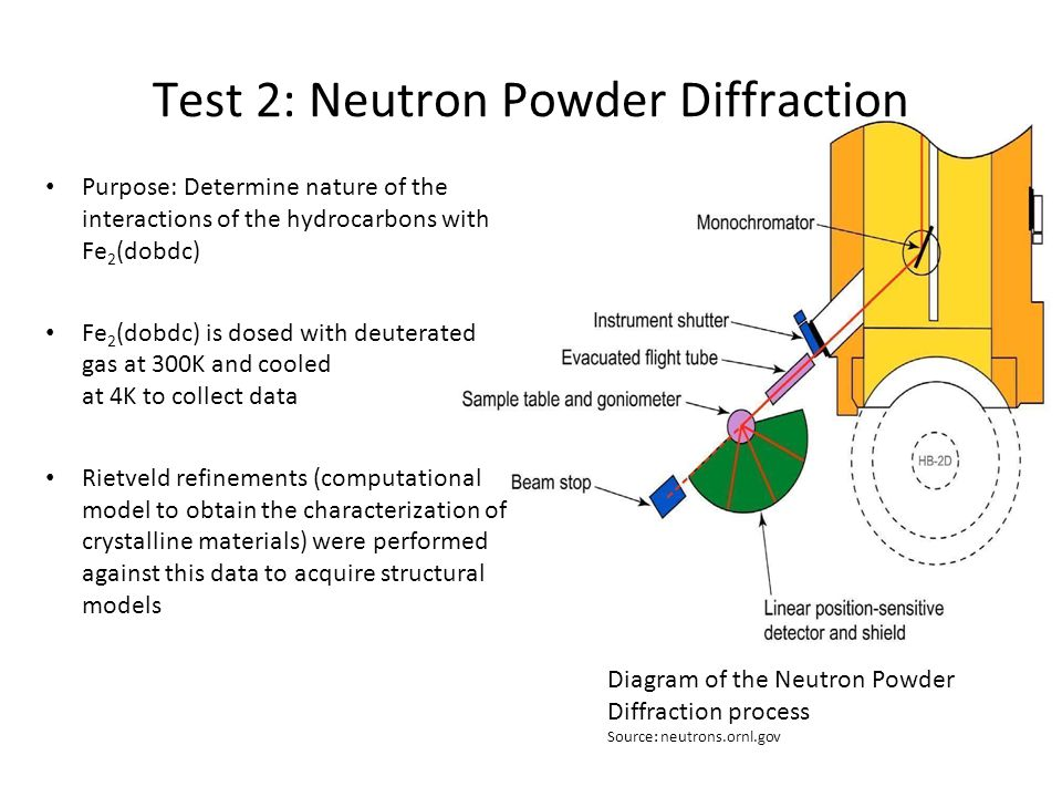 Test 2: Neutron Powder Diffraction Purpose: Determine nature of the interactions of the hydrocarbons with Fe 2 (dobdc) Fe 2 (dobdc) is dosed with deut
