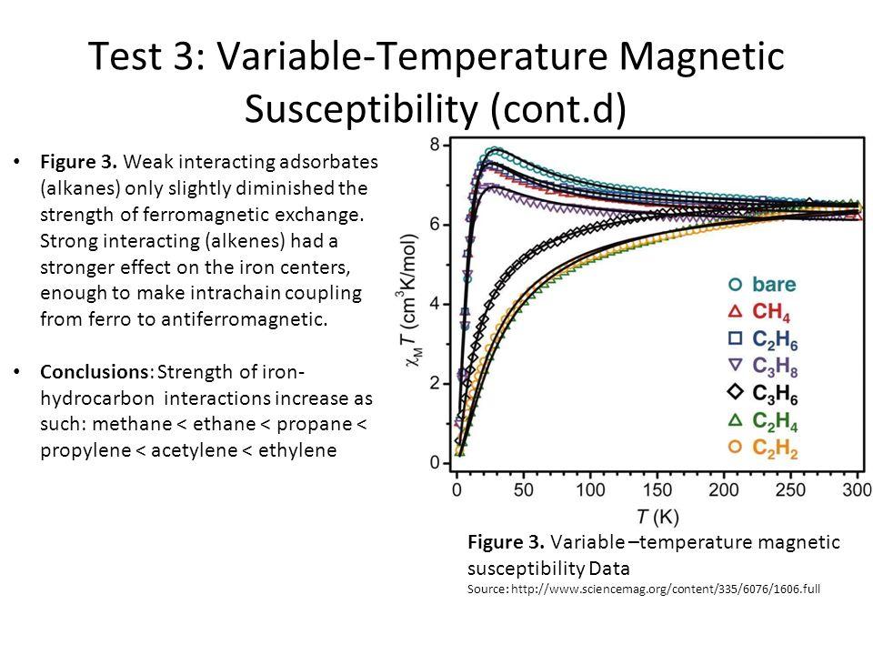Test 3: Variable-Temperature Magnetic Susceptibility (cont.d) Figure 3.