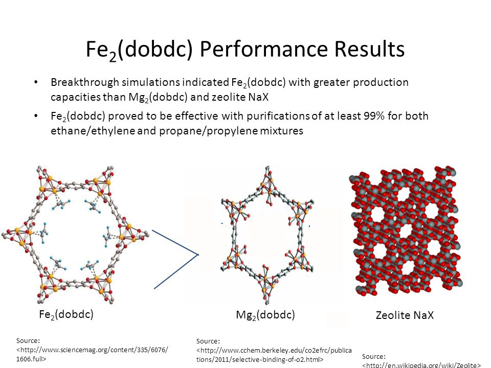 Fe 2 (dobdc) Performance Results Breakthrough simulations indicated Fe 2 (dobdc) with greater production capacities than Mg 2 (dobdc) and zeolite NaX
