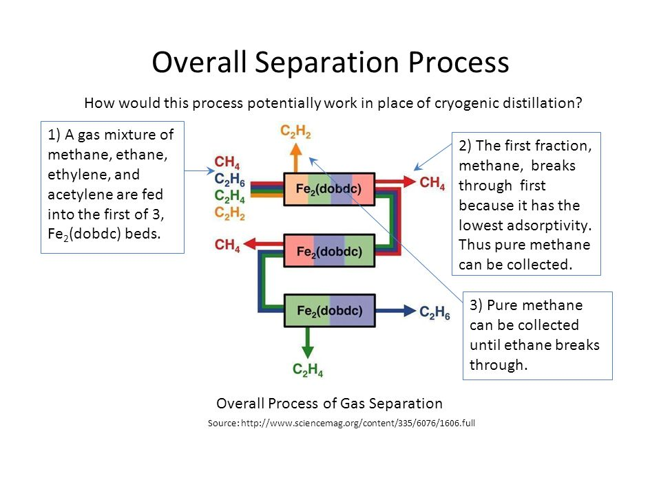 Overall Separation Process How would this process potentially work in place of cryogenic distillation? 1) A gas mixture of methane, ethane, ethylene,