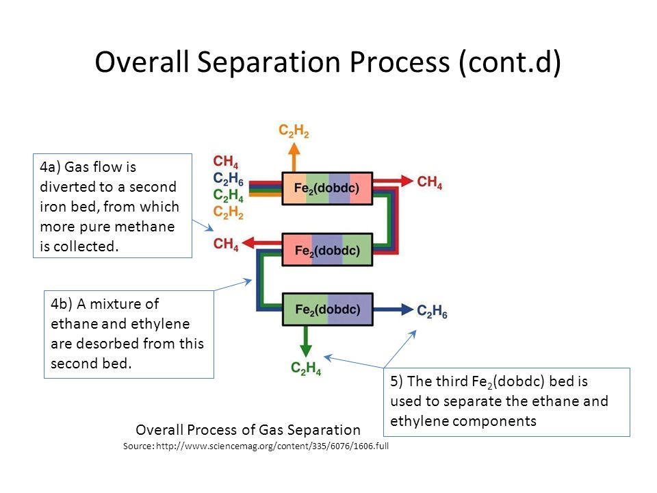Overall Separation Process (cont.d) 4a) Gas flow is diverted to a second iron bed, from which more pure methane is collected. 4b) A mixture of ethane