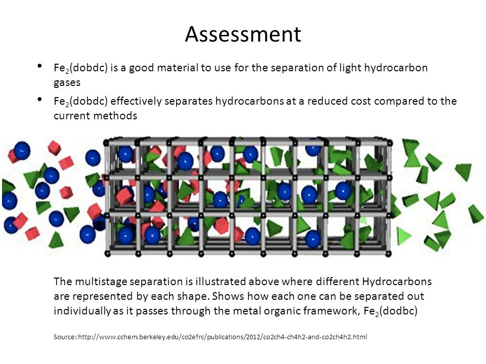 Assessment Fe 2 (dobdc) is a good material to use for the separation of light hydrocarbon gases Fe 2 (dobdc) effectively separates hydrocarbons at a r