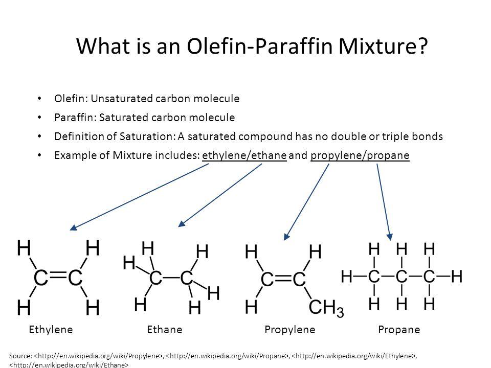 What is an Olefin-Paraffin Mixture? Olefin: Unsaturated carbon molecule Paraffin: Saturated carbon molecule Definition of Saturation: A saturated comp