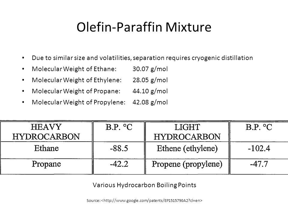 Olefin-Paraffin Mixture Due to similar size and volatilities, separation requires cryogenic distillation Molecular Weight of Ethane:30.07 g/mol Molecu