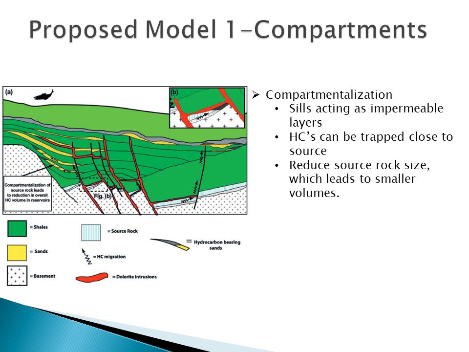  Compartmentalization Sills acting as impermeable layers HC's can be trapped close to source Reduce source rock size, which leads to smaller volumes.