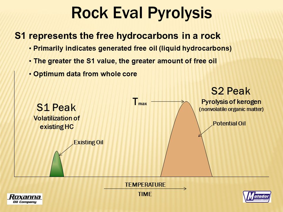 S1 Peak Volatilization of existing HC S2 Peak Pyrolysis of kerogen (nonvolatile organic matter) Existing Oil TEMPERATURE Rock Eval Pyrolysis S1 repres