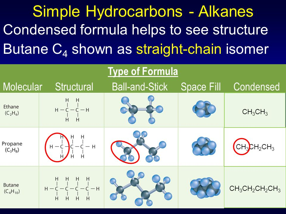 Simple Hydrocarbons - Alkanes Condensed formula helps to see structure Butane C 4 shown as straight-chain isomer CH 3 CH 2 CH 2 CH 3 Type of Formula Molecular Structural Ball-and-Stick Space Fill Condensed CH 3 CH 3 CH 2 CH 3