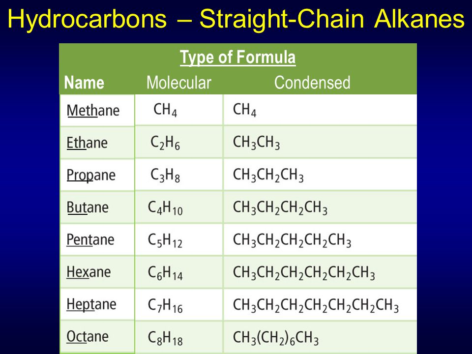Hydrocarbons – Straight-Chain Alkanes Type of Formula Name Molecular Condensed
