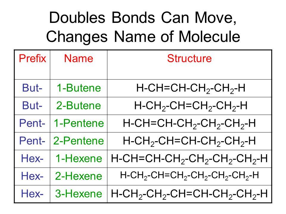 Doubles Bonds Can Move, Changes Name of Molecule PrefixNameStructure But-1-Butene H-CH=CH-CH 2 -CH 2 -H But-2-Butene H-CH 2 -CH=CH 2 -CH 2 -H Pent-1-PenteneH-CH=CH-CH 2 -CH 2 -CH 2 -H Pent-2-PenteneH-CH 2 -CH=CH-CH 2 -CH 2 -H Hex-1-HexeneH-CH=CH-CH 2 -CH 2 -CH 2 -CH 2 -H Hex-2-Hexene H-CH 2 -CH=CH 2 -CH 2 -CH 2 -CH 2 -H Hex-3-HexeneH-CH 2 -CH 2 -CH=CH-CH 2 -CH 2 -H