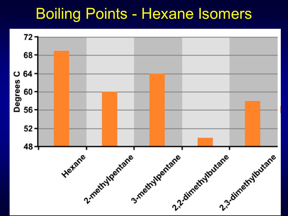 Boiling Points - Hexane Isomers