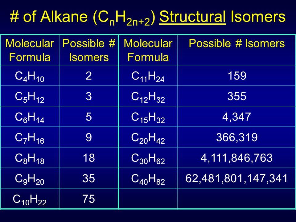 Molecular Formula Possible # Isomers Molecular Formula Possible # Isomers C 4 H 10 2C 11 H 24 159 C 5 H 12 3C 12 H 32 355 C 6 H 14 5C 15 H 32 4,347 C 7 H 16 9C 20 H 42 366,319 C 8 H 18 18C 30 H 62 4,111,846,763 C 9 H 20 35C 40 H 82 62,481,801,147,341 C 10 H 22 75 # of Alkane (C n H 2n+2 ) Structural Isomers