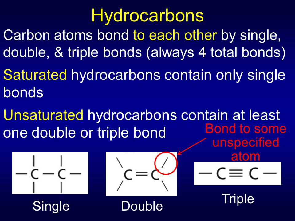 Hydrocarbons Carbon atoms bond to each other by single, double, & triple bonds (always 4 total bonds) Saturated hydrocarbons contain only single bonds Unsaturated hydrocarbons contain at least one double or triple bond SingleDouble Triple Bond to some unspecified atom