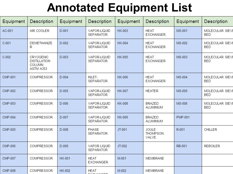 Annotated Equipment List EquipmentDescriptionEquipmentDescriptionEquipmentDescriptionEquipmentDescription AC-001AIR COOLERD-001VAPOR-LIQUID SEPARATOR HX-003HEAT EXCHANGER MS-001MOLECULAR SIEVE BED C-001DEMETHANIZE R D-002VAPOR-LIQUID SEPARATOR HX-004HEAT EXCHANGER MS-002MOLECULAR SIEVE BED C-002CRYOGENIC DISTILLATION COLUMN; ASTM A353 D-003VAPOR-LIQUID SEPARATOR HX-005HEAT EXCHANGER MS-003MOLECULAR SIEVE BED CMP-001COMPRESSORD-004INLET- SEPARATOR HX-006HEAT EXCHANGER MS-004MOLECULAR SIEVE BED CMP-002COMPRESSORD-005VAPOR-LIQUID SEPARATOR HX-007HEATERMS-005MOLECULAR SIEVE BED CMP-003COMPRESSORD-006VAPOR-LIQUID SEPARATOR HX-008BRAZED ALUMINIUM MS-006MOLECULAR SIEVE BED CMP-004COMPRESSORD-007VAPOR-LIQUID SEPARATOR HX-009BRAZED ALUMINIUM PMP-001 CMP-005COMPRESSORD-008PHASE SEPARATOR JT-001JOULE THOMPSON VALVE R-001CHILLER CMP-006COMPRESSORD-009VAPOR LIQUID SEPARATOR JT-002RB-001REBOILER CMP-007COMPRESSORHX-001HEAT EXCHANGER M-001MEMBRANE CMP-008COMPRESSORHX-002HEAT EXCHANGER M-002MEMBRANE