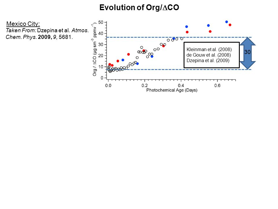 Evolution of Org/  CO 30 Taken From: Dzepina et al.