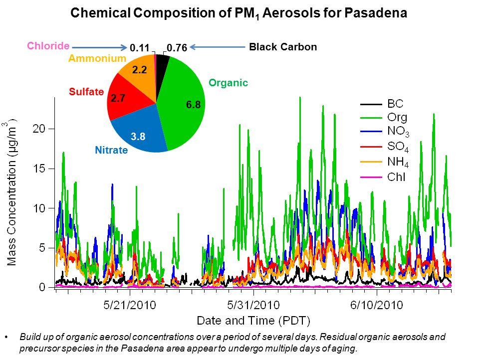 The Van Krevelen Diagram, Pasadena vs.Riverside Reference for Van Krevelen Diagrams: Heald et al.