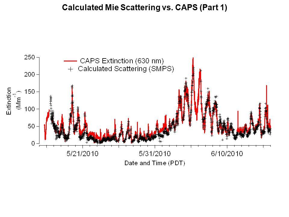 Calculated Mie Scattering vs. CAPS (Part 1)