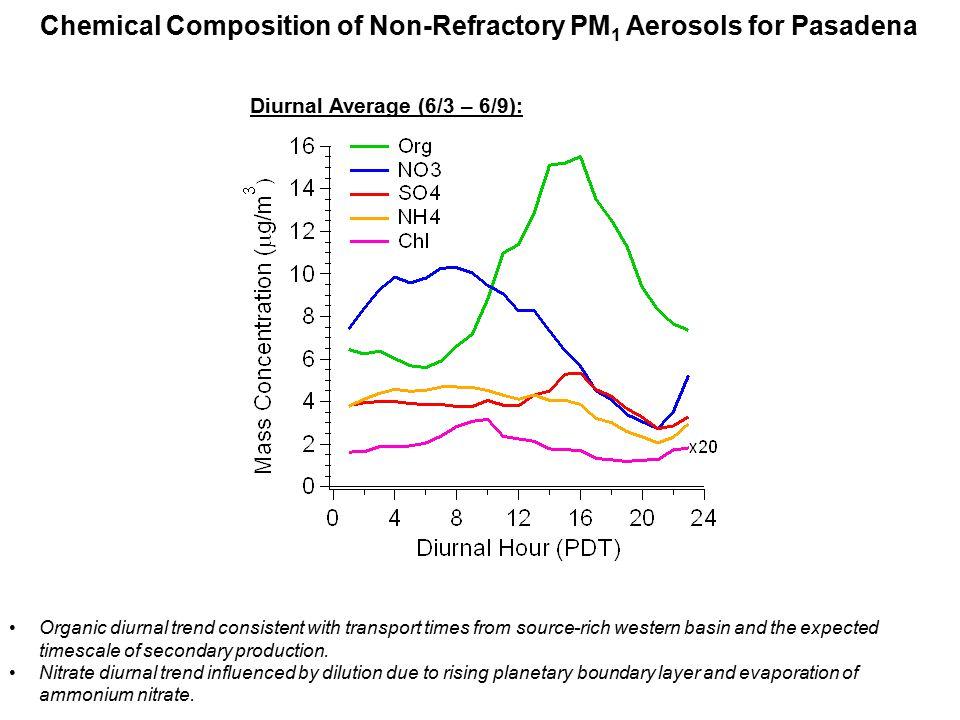 Positive Matrix Factorization (PMF): Time Series & Mass Spectra (LV-OOA) (SV-OOA) (LOA) (HOA-ND) (HOA-D) PMF Background: Ulbrich et al.