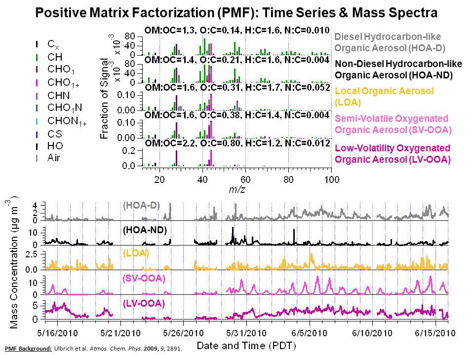 Diesel Hydrocarbon-like Organic Aerosol (HOA-D) Non-Diesel Hydrocarbon-like Organic Aerosol (HOA-ND) Semi-Volatile Oxygenated Organic Aerosol (SV-OOA) Low-Volatility Oxygenated Organic Aerosol (LV-OOA) Local Organic Aerosol (LOA) Positive Matrix Factorization (PMF): Time Series & Mass Spectra