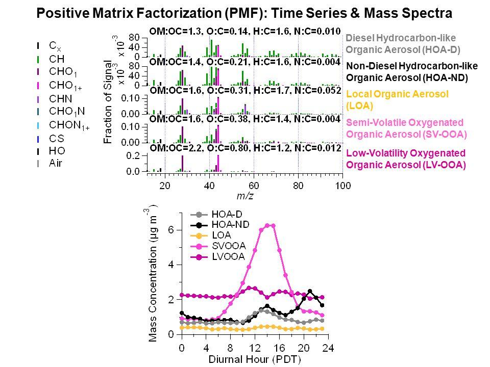 AMS OM vs.Sunset Online OC Online Sunset OC data was corrected by multiplying the data by 2.57.