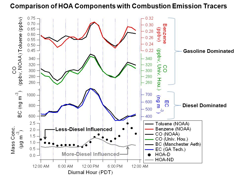 Comparison of HOA Components with Combustion Emission Tracers Gasoline Dominated Diesel Dominated More-Diesel Influenced Less-Diesel Influenced