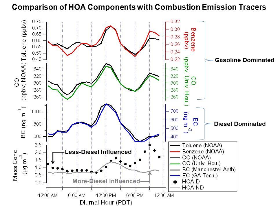 Comparison Plots: TAG-AMS OM (Aerodyne) vs. AMS OM (Univ. CO.)