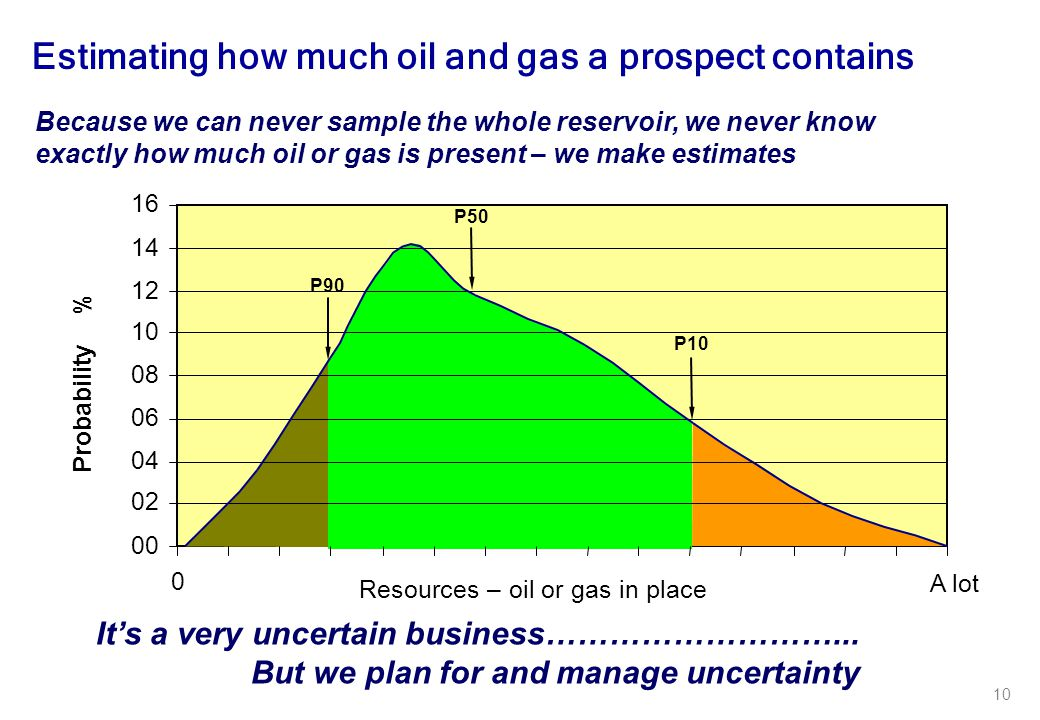 10 Estimating how much oil and gas a prospect contains It's a very uncertain business………………………... But we plan for and manage uncertainty Resources – o
