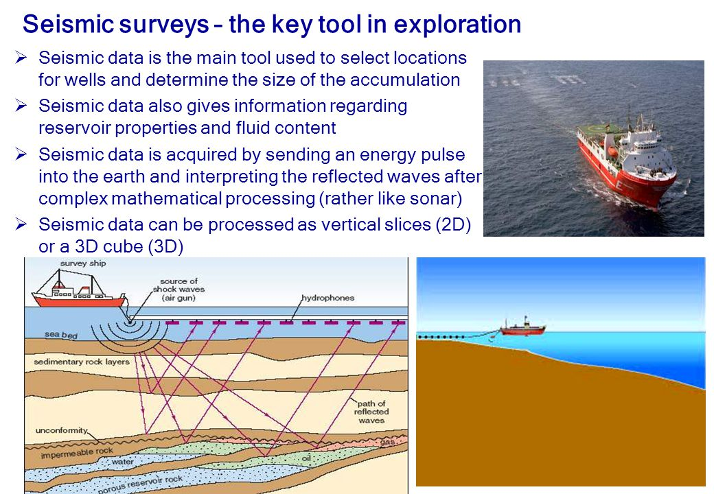14 Seismic surveys – the key tool in exploration  Seismic data is the main tool used to select locations for wells and determine the size of the accumulation  Seismic data also gives information regarding reservoir properties and fluid content  Seismic data is acquired by sending an energy pulse into the earth and interpreting the reflected waves after complex mathematical processing (rather like sonar)  Seismic data can be processed as vertical slices (2D) or a 3D cube (3D)