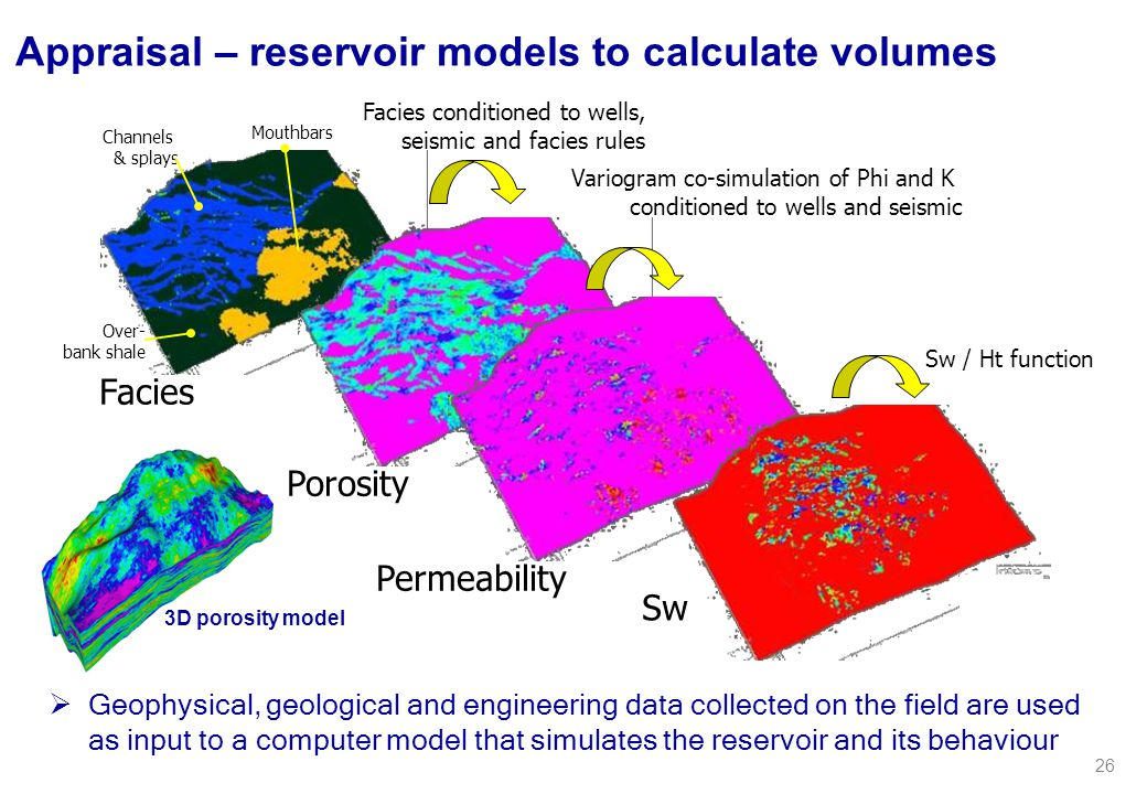 26 Appraisal – reservoir models to calculate volumes Coarse scale dynamic grid Facies Variogram co-simulation of Phi and K conditioned to wells and seismic Porosity Permeability Sw / Ht function Sw Channels & splays Over- bank shale Mouthbars Facies conditioned to wells, seismic and facies rules 3D porosity model  Geophysical, geological and engineering data collected on the field are used as input to a computer model that simulates the reservoir and its behaviour