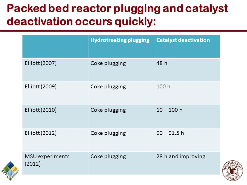Packed bed reactor plugging and catalyst deactivation occurs quickly: Hydrotreating pluggingCatalyst deactivation Elliott (2007)Coke plugging48 h Elli