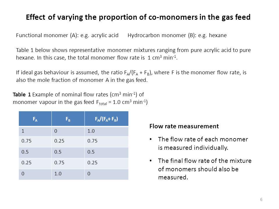 Functional monomer (A): e.g. acrylic acid Hydrocarbon monomer (B): e.g.