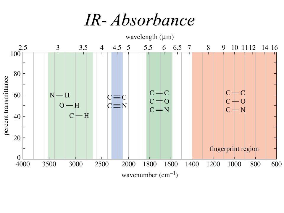 IR- Absorbance