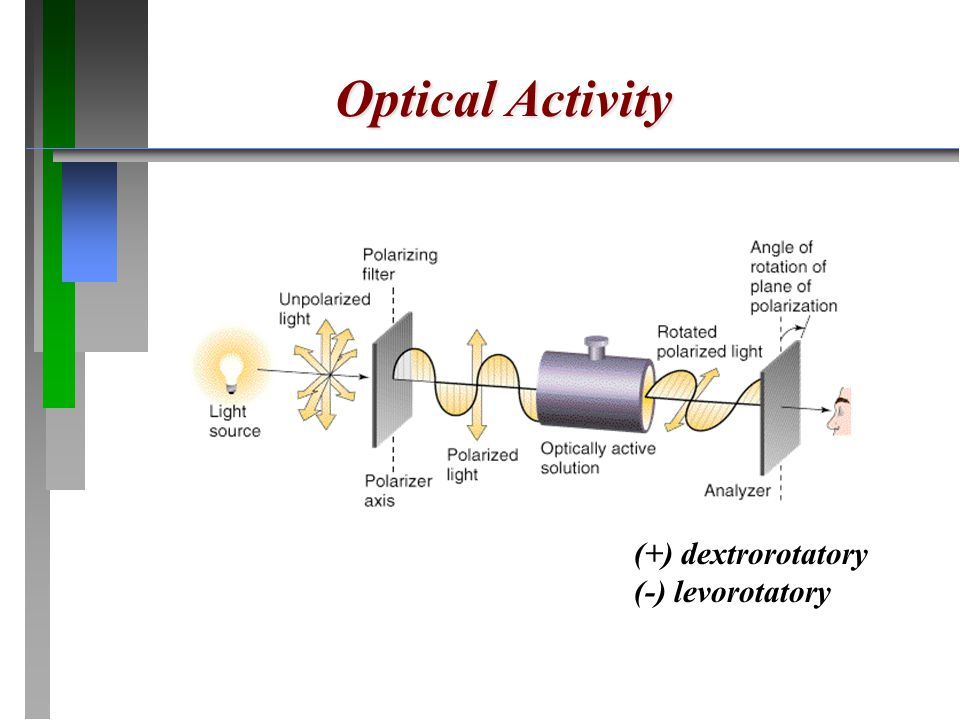 Optical Activity (+) dextrorotatory (-) levorotatory