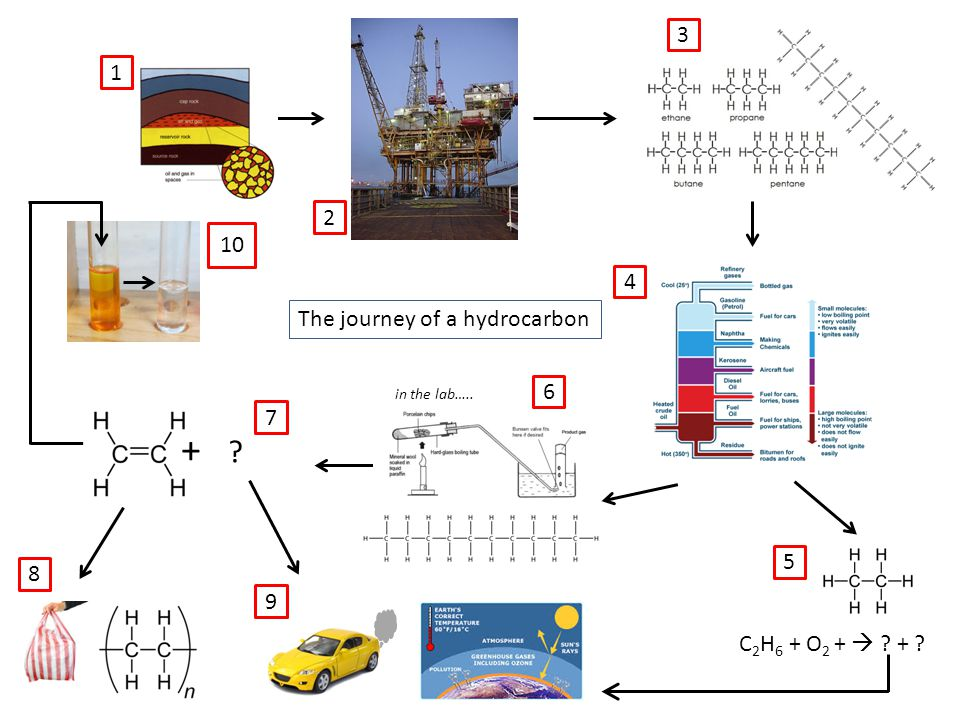 + ? C 2 H 6 + O 2 +  ? + ? 1 2 3 4 5 6 7 8 10 9 The journey of a hydrocarbon in the lab…..