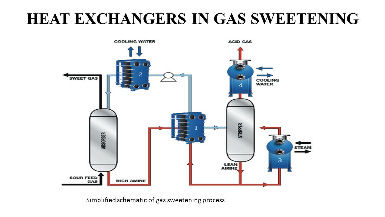 HEAT EXCHANGERS IN GAS SWEETENING Simplified schematic of gas sweetening process