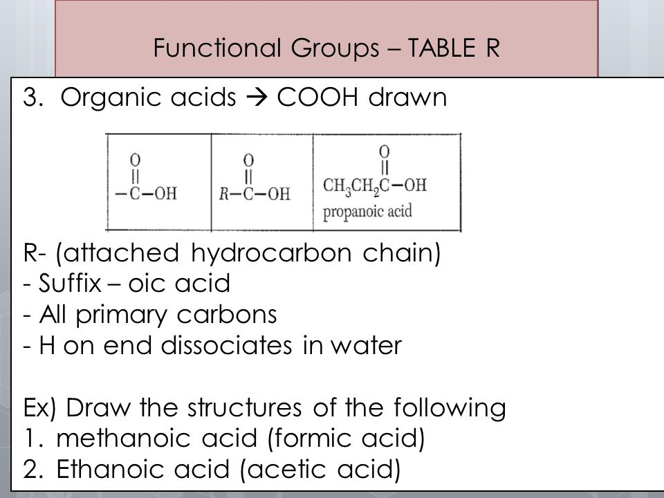 Functional Groups – TABLE R 3.Organic acids  COOH drawn R- (attached hydrocarbon chain) - Suffix – oic acid - All primary carbons - H on end dissocia