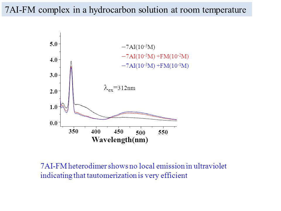 7AI-FM heterodimer shows no local emission in ultraviolet indicating that tautomerization is very efficient 7AI-FM complex in a hydrocarbon solution at room temperature ex = 312nm 350 400450 500 550 0.0 1.0 2.0 3.0 4.0 5.0 Wavelength(nm)  7AI(10 -5 M)  7AI(10 -5 M) +FM(10 -2 M)  7AI(10 -5 M) +FM(10 -1 M)