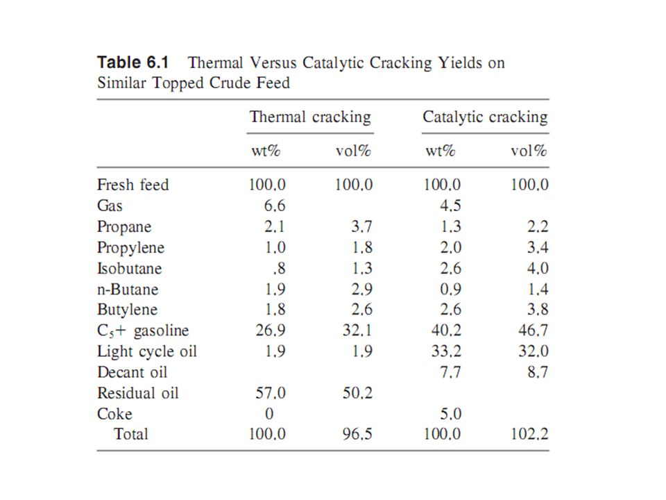 CRACKING REACTIONS The products formed in catalytic cracking are the result of both primary and secondary reactions Primary reactions are designed as those involving the initial carbon–carbon bond scission and the immediate neutralization of the carbonium ion