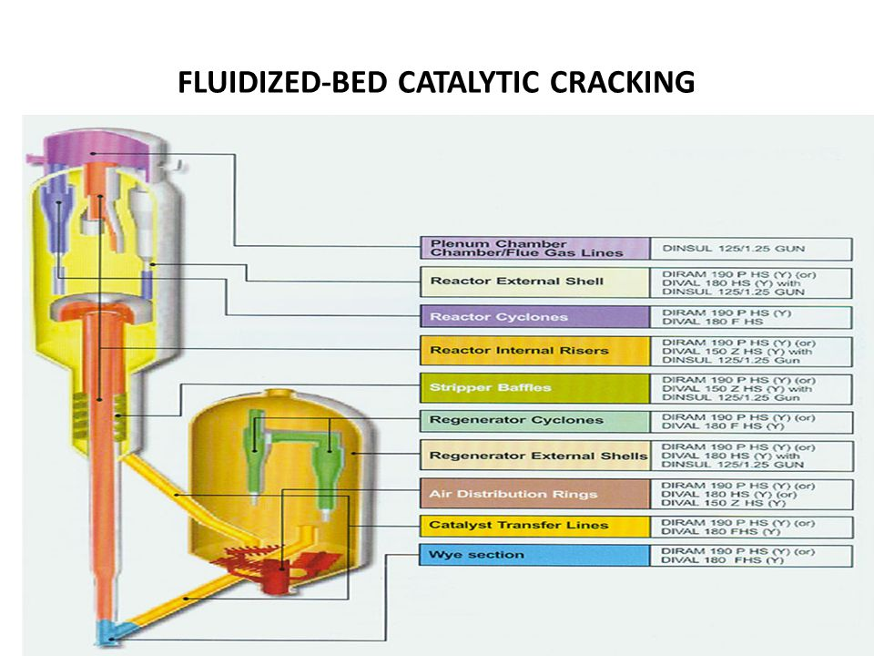 CRACKING CATALYSTS Commercial cracking catalysts can be divided into three classes: 1)acid-treated natural aluminosilicates 2)amorphous synthetic silica-alumina combinations 3)crystalline synthetic silica-alumina catalysts called zeolites or molecular sieves Most catalysts used in commercial units today are either class 3 or mixtures of classes 2 and 3 catalysts