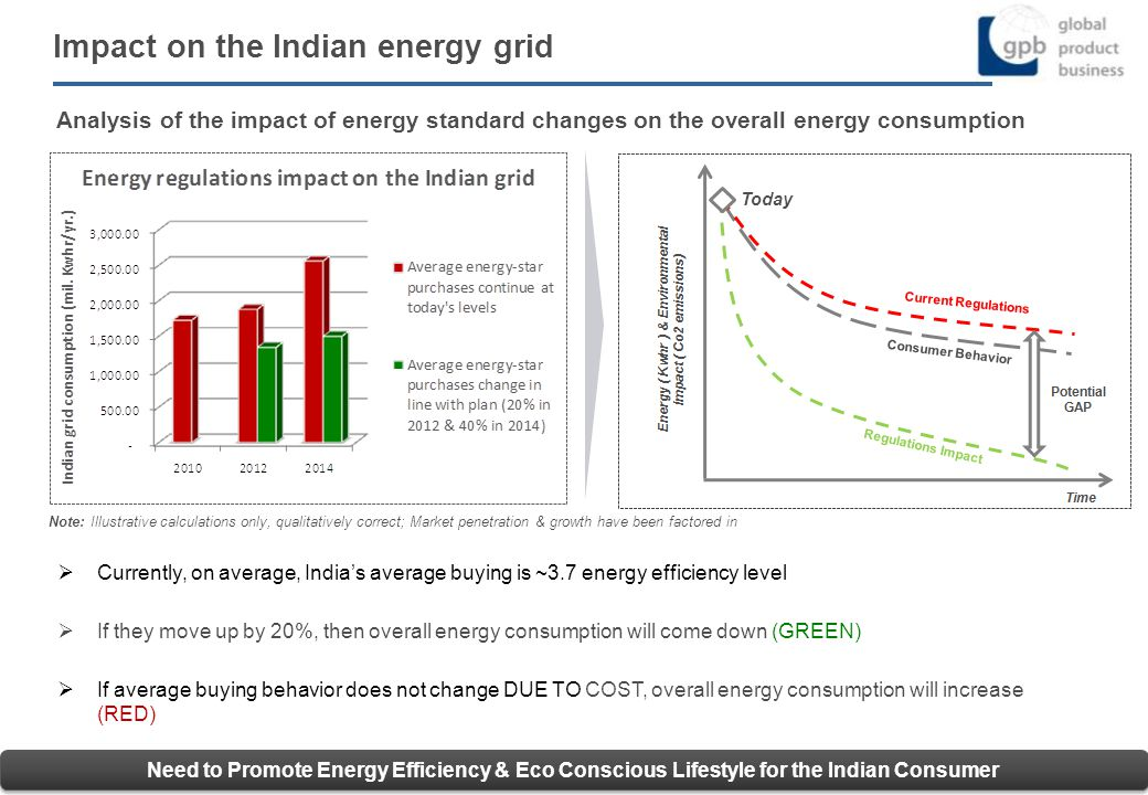 9 Conclusion – India should not rush into a sub-optimum solution that limits potential use phase emission reductions* Our Proposal for residential refrigerators: Modest delay (1-2 years) in HCFC phase out India could lead rest of the world in development and export of next generation solution *Or has the unintended consequence of consumers trading down to less expensive, but less efficient models