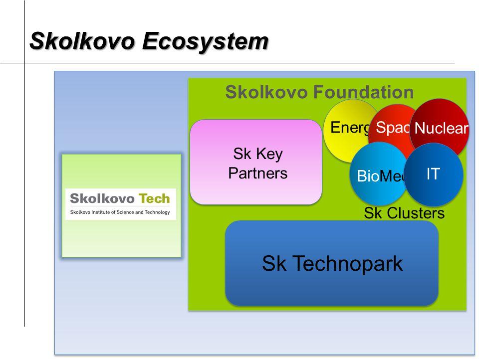 S S Skolkovo Foundation Sk Clusters EnergySpace BioMed Nuclear IT Sk Technopark Sk Key Partners Skolkovo Ecosystem