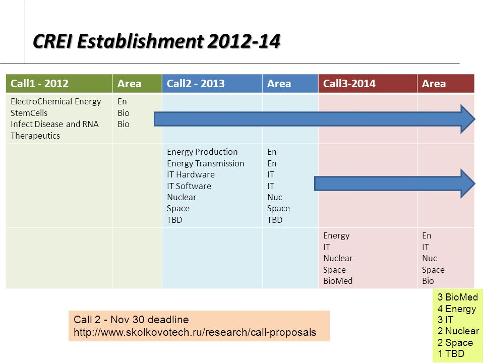 CREI Establishment 2012-14 Call1 - 2012AreaCall2 - 2013AreaCall3-2014Area ElectroChemical Energy StemCells Infect Disease and RNA Therapeutics En Bio