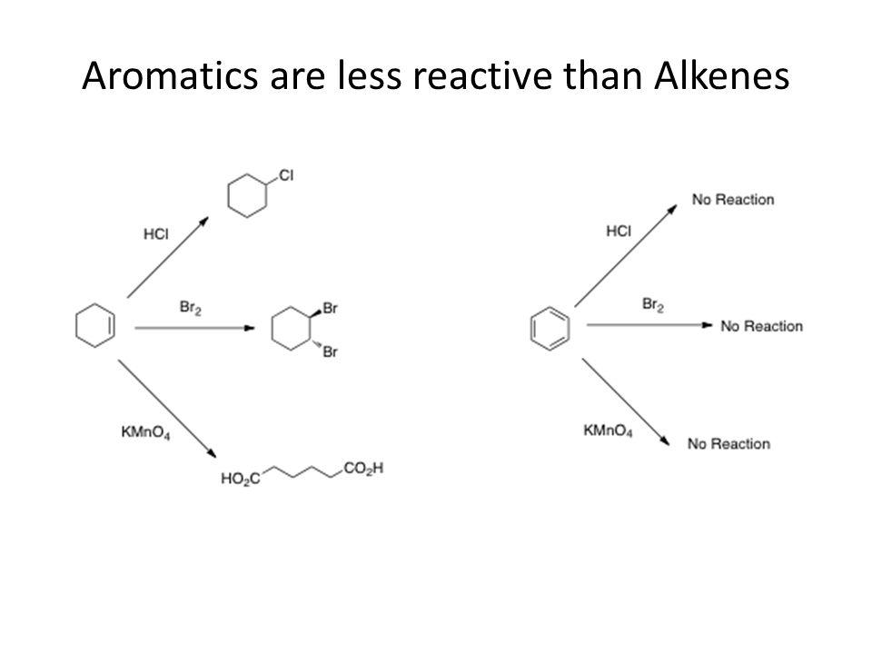 Aromatics are less reactive than Alkenes