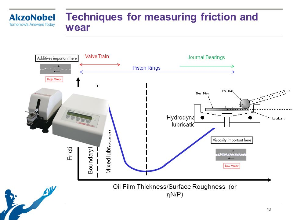 12 Techniques for measuring friction and wear Oil Film Thickness/Surface Roughness (or  N/P) Boundary lubrication Mixed lubrication Hydrodynamic lubr