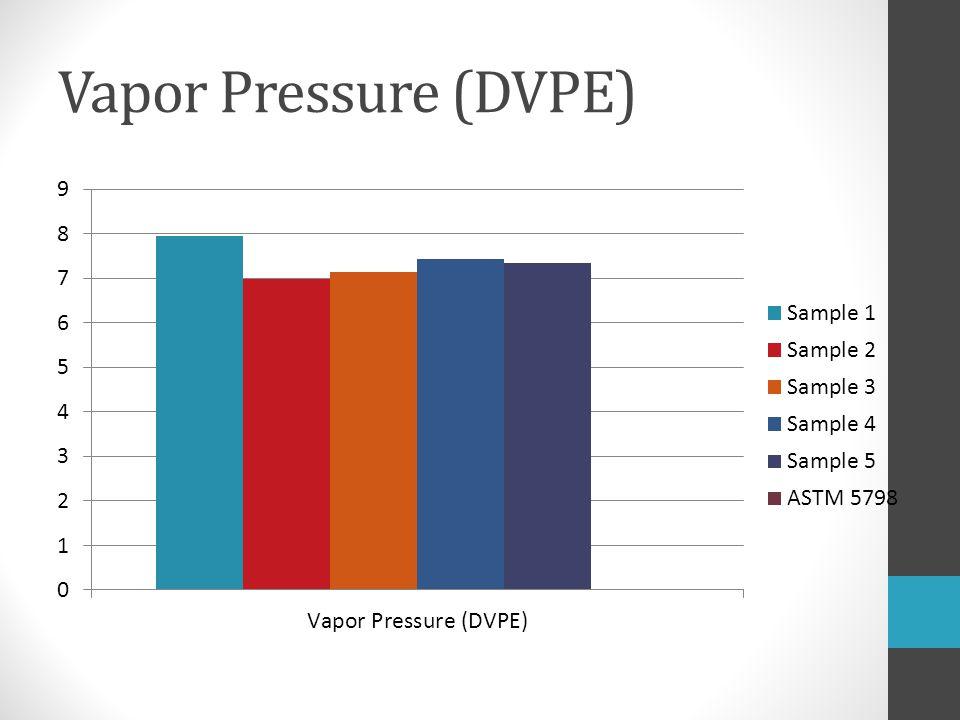 Vapor Pressure (DVPE)