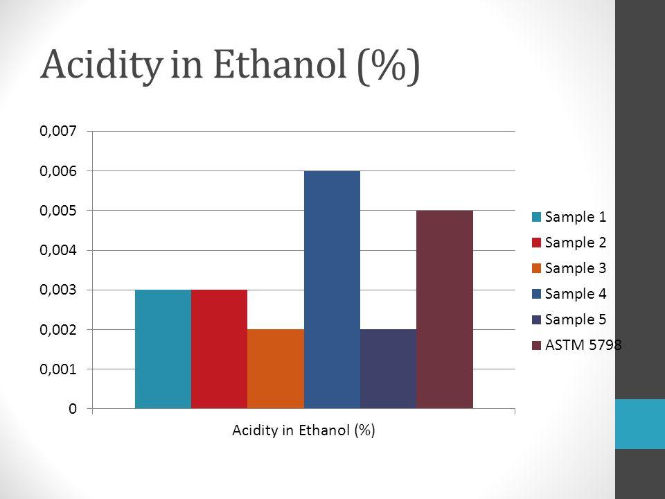 Acidity in Ethanol (%)