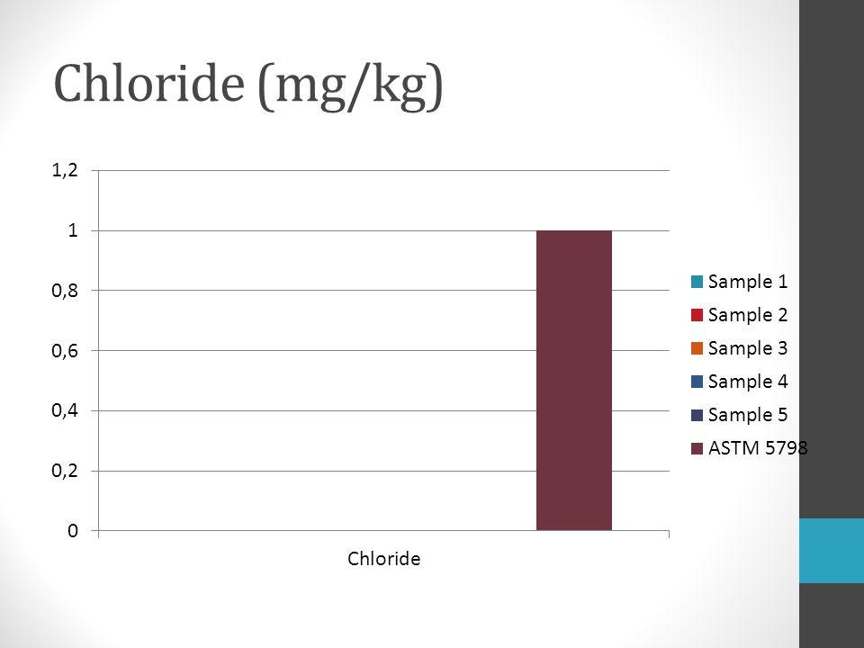 Chloride (mg/kg)