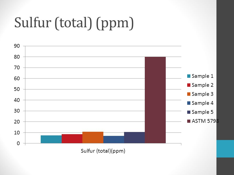 Sulfur (total) (ppm)