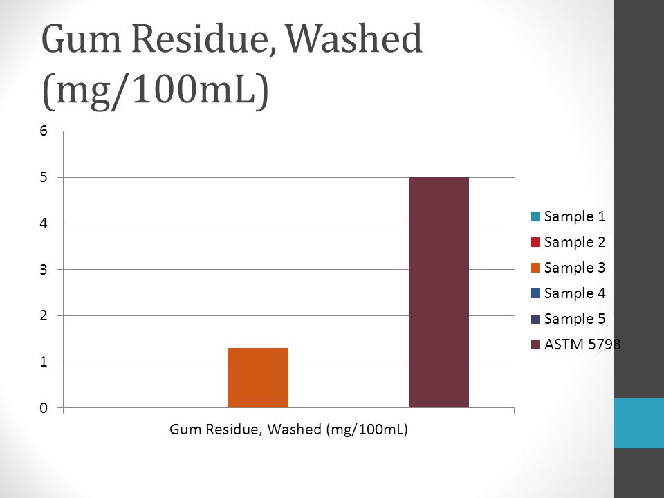 Gum Residue, Washed (mg/100mL)
