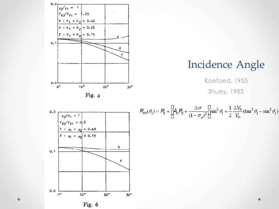 Incidence Angle Koefoed, 1955 Shuey, 1985