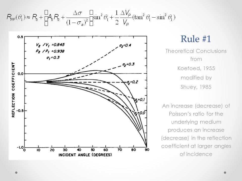 Rule #2 Theoretical Conclusions from Koefoed, 1955 modified by Shuey, 1985 When Poisson's ratio of the media are equal, an increase (decrease) of Poisson's ratio causes an increase (decrease) in reflection coefficient at larger angles of incidence